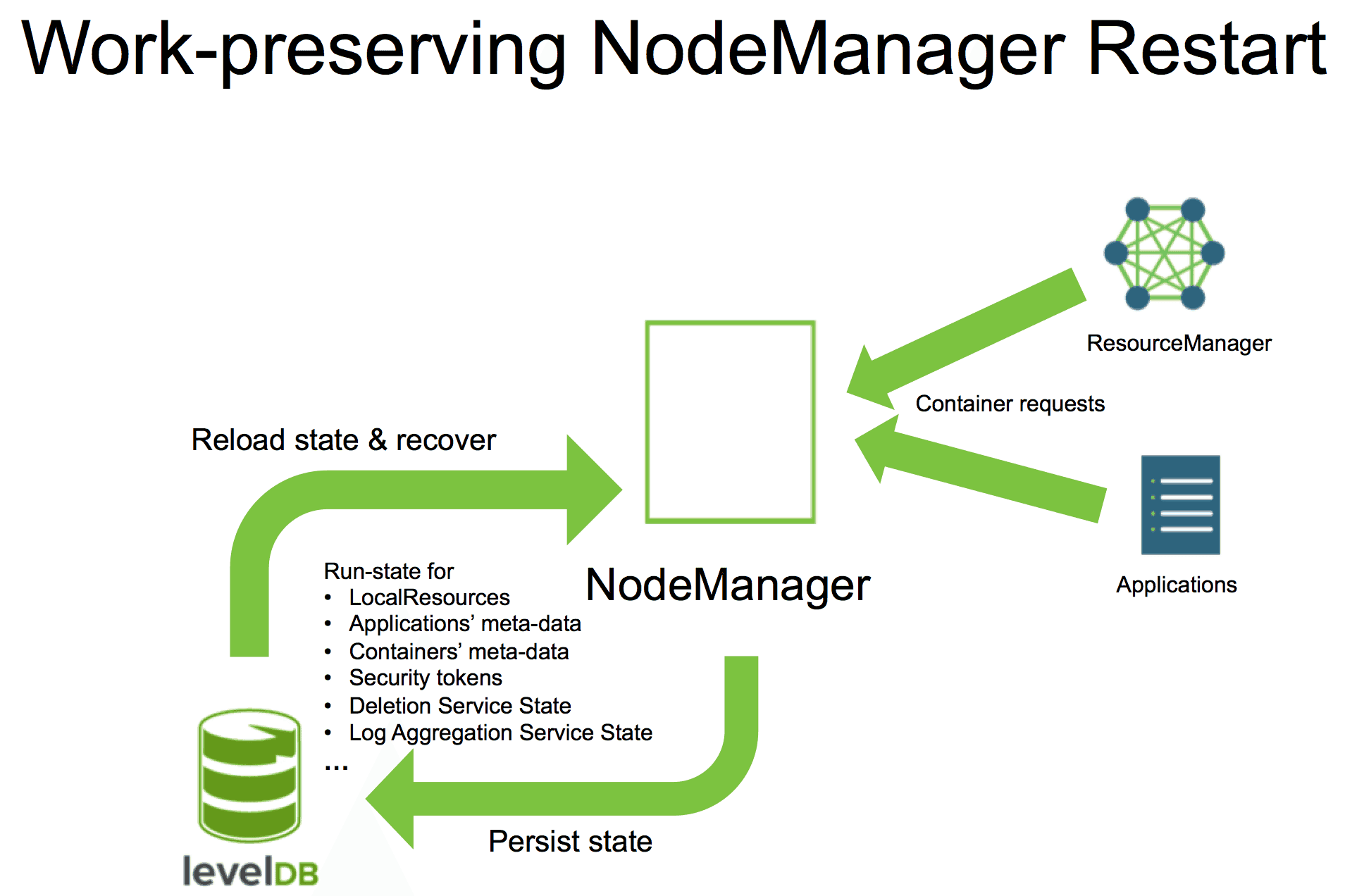 hight resolution of nodemanager recovery