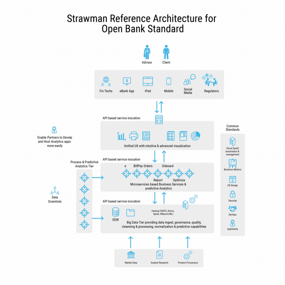 medium resolution of illustration candidate reference architecture for the open bank standard