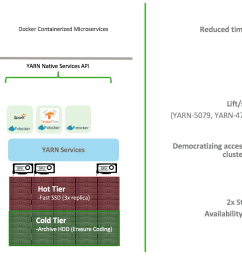 this is key to building an eco system of microservices on apache hadoop data lake powered by yarn  [ 1576 x 739 Pixel ]