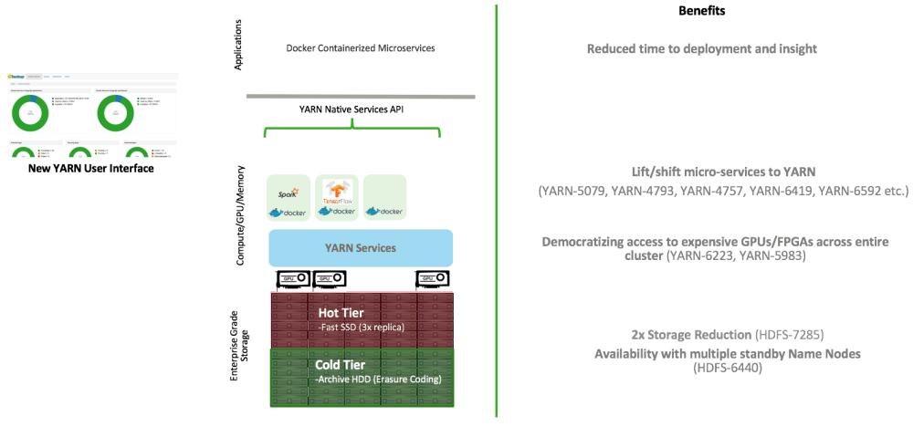 medium resolution of this is key to building an eco system of microservices on apache hadoop data lake powered by yarn