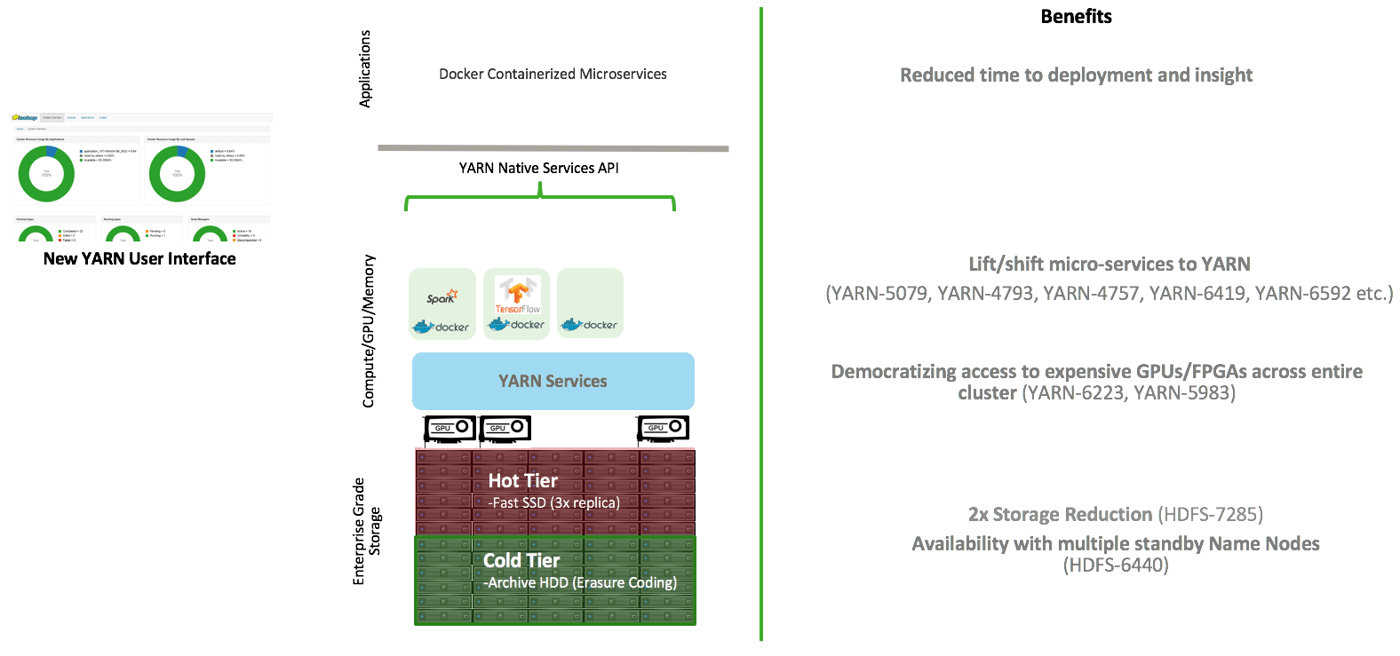 hight resolution of this is key to building an eco system of microservices on apache hadoop data lake powered by yarn