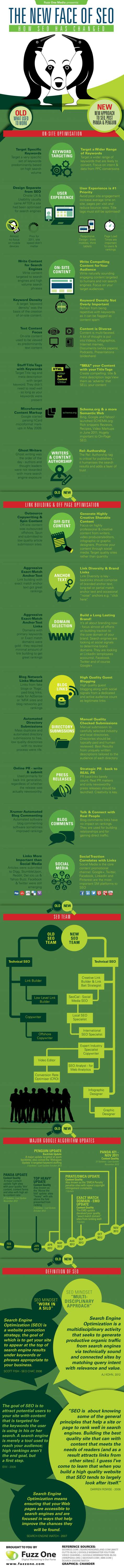 [INFOGRAPHIC] - The New Face of SEO - How SEO has Changed in the Panda & Penguin Era