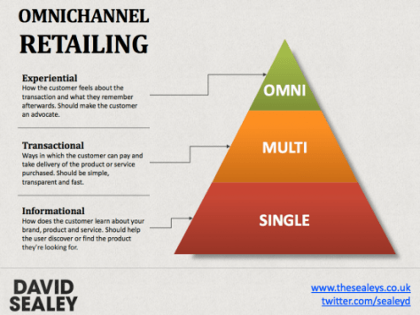 Differences between omnichannel and multichannel [via SmartInsights.com]