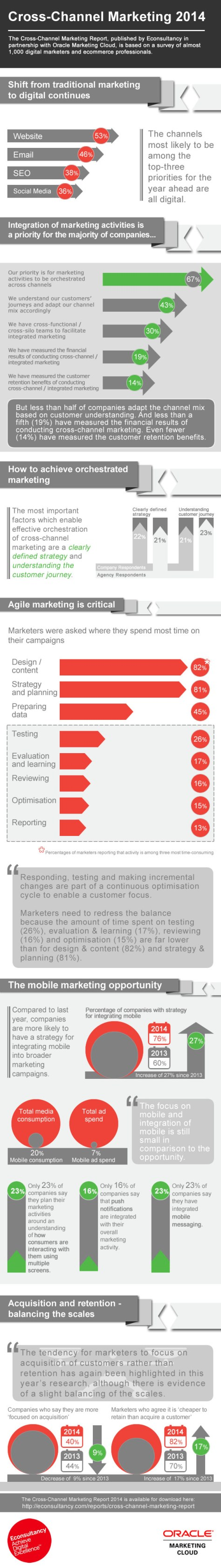 Econsultancy Cross-channel Marketing Report