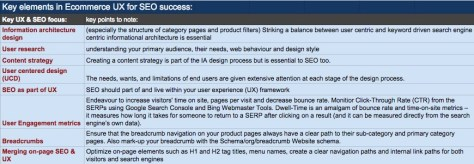 Key elements in Ecommerce UX for SEO success
