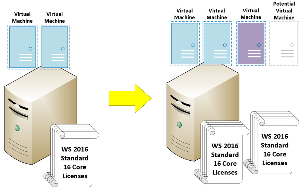 stack diagram virtual environment 2003 international 4300 air conditioning wiring windows server 2016 licensing cores versions and machines a for three vms