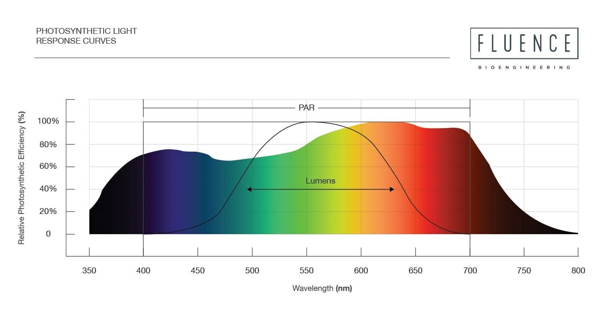 Photosynthetic light response curves chart | PPFD, Horticulture lighting metrics, How to measure PPF, PAR Light