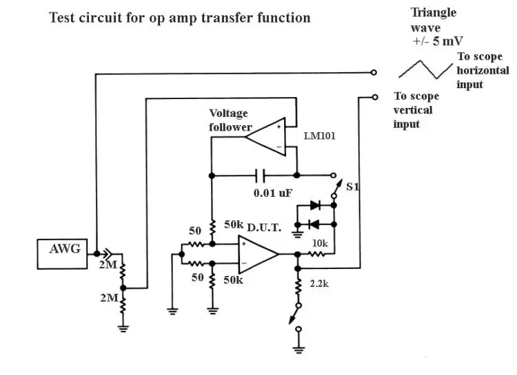 Testing operational amplifiers