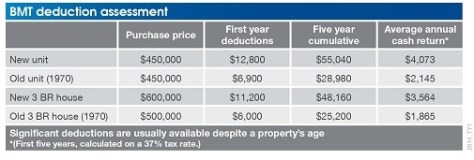 Ensure-to-claim-depreciation-deductions-for-your-investment-property.jpg