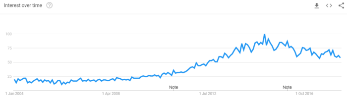 Google Trends de Running