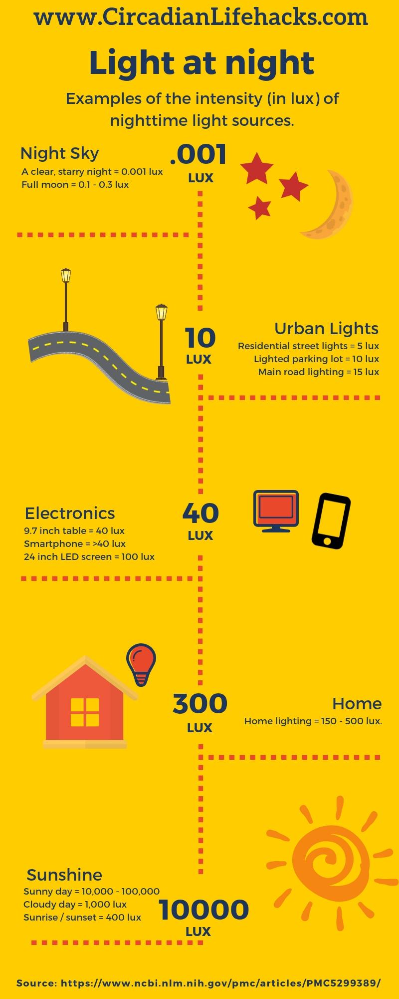 Infographic explaining LUX - Circadian Lifehacks
