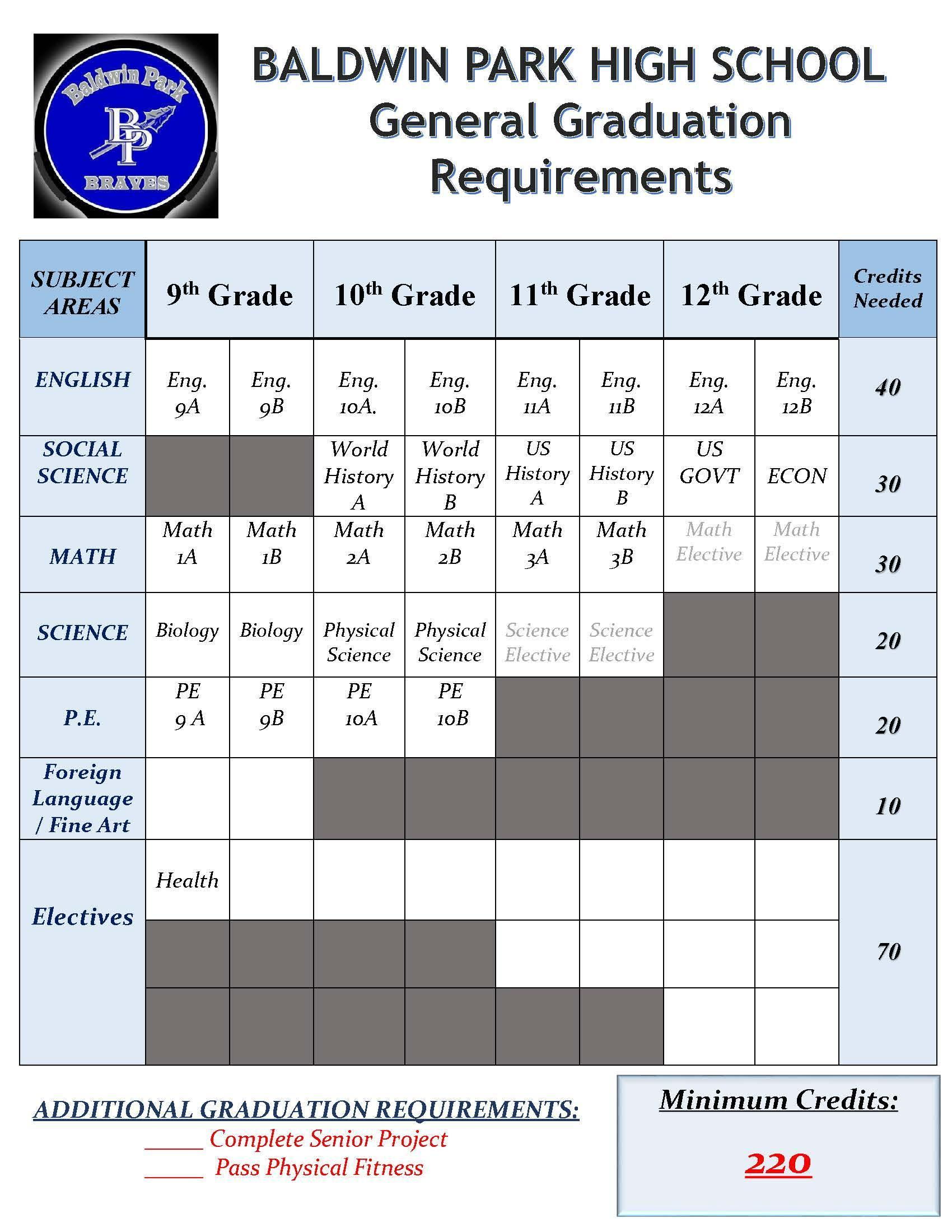 Graduation A G Requirements Counselors Baldwin Park