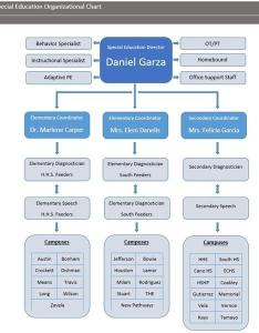 Organizational chart also  special education harlingen consolidated rh hcisd