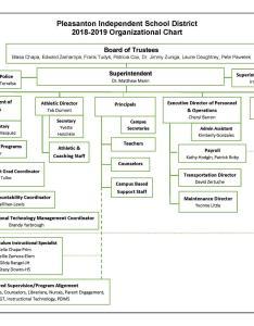 Organizational chart also  superintendent pleasanton independent rh pisd