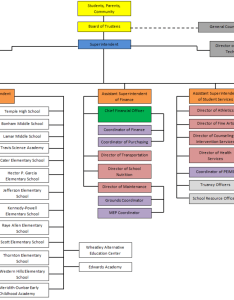 Organizational chart tisd temple independent school district also  rh