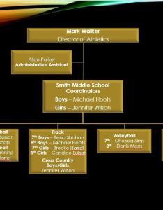 Smith middle school organizational chart also  athletics cleburne rh  tx