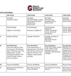 Curriculum - Grade Levels - Grace Christian Academy [ 1700 x 2200 Pixel ]