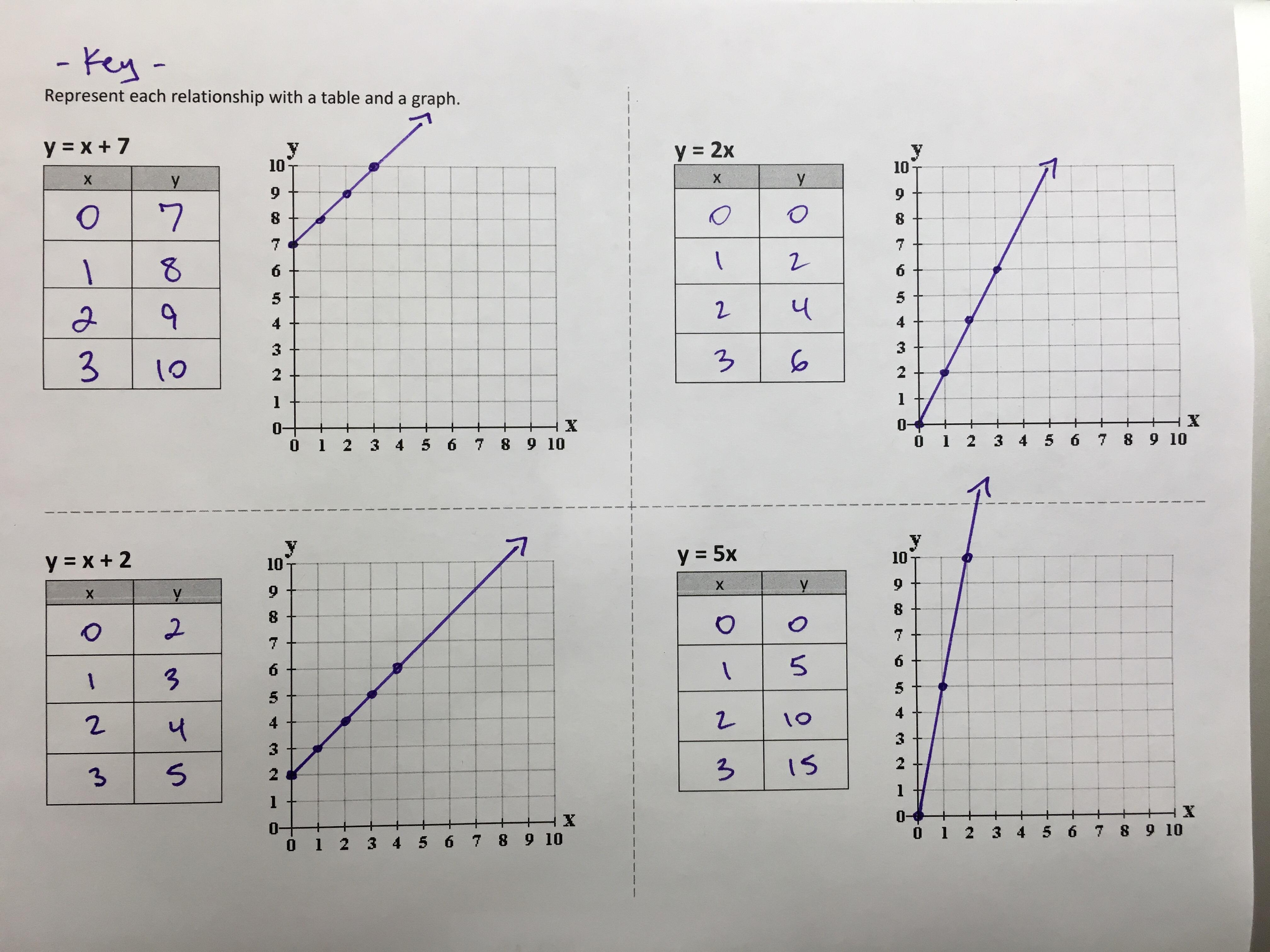 Independent And Dependent Variables Scenarios Worksheet