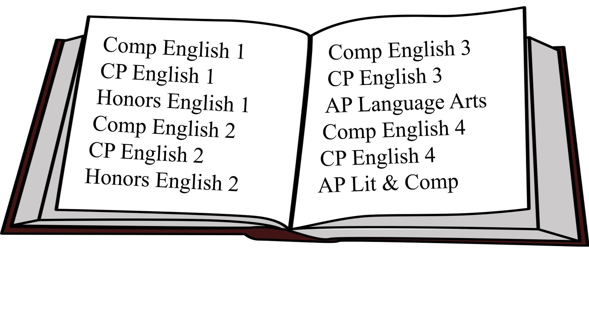 English Language Arts – English Language Arts