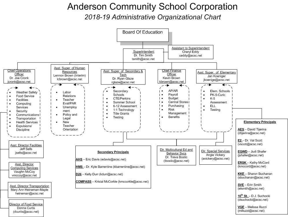 2018 - 19 ACS Administrators Organizational Chart