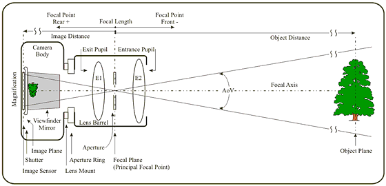 camera sensor diagram