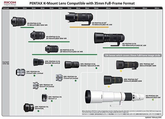 New in Pentax world: info about lenses for Pentax K1