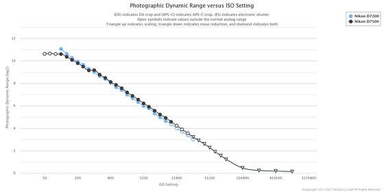 Nikon D7500 Sensor Measurements at PhotonsToPhotos: Nikon