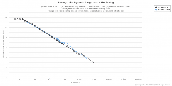 Nikon D850(e) dynamic range test/chart with D810: Nikon FX