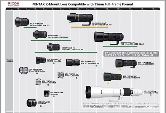 Pentax Full Frame: Pentax SLR Talk Forum: Digital