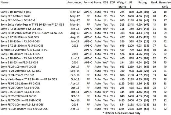List of E/FE lenses: Sony Alpha Full Frame E-mount Talk