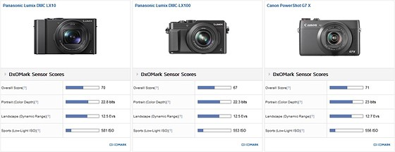 Lumix lx100 for low light?: Panasonic Compact Camera Talk
