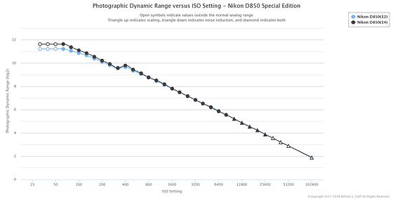 Re: 12-bit or 14-bit RAW: Nikon FX SLR (DF, D1-D5, D600