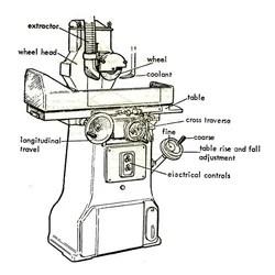 Grinding Machines in Indore, ग्राइंडिंग मशीन, इंदौर