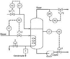 Process & Instrumentation Diagrams, Food Equipments, Food