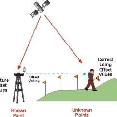 Real Number System Diagram 1 Phase Motor Starter Wiring Dgps Survey & Rtk Service Provider From Udaipur