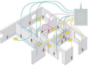 Service Provider of Domestic Wiring for Appartment and Houses & CCTV Camera installation works