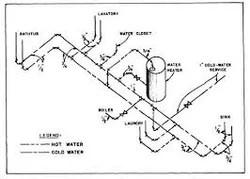 Horizontal Plumbing Diagrams Interior Plumbing Wiring