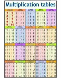 Multiplication tables charts also at rs piece  teaching rh indiamart
