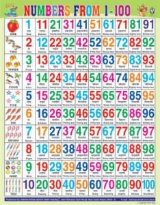 Numerical mathematics charts bengali counting chart manufacturer from delhi also rh indiamart