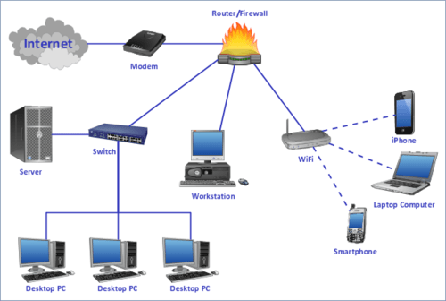 servers network wiring diagram
