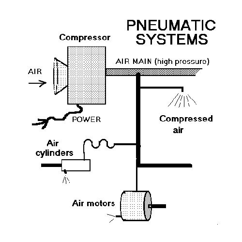 Pneumatic Systems & Piston Air Compressors Wholesaler from