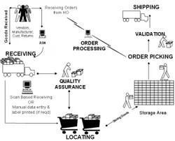 Distribution Center Management System (DCMS) and Migration