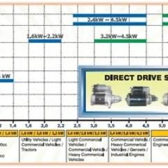Lucas Tvs Wiper Motor Wiring Diagram My Sentences Limited Manufacturer Of Starter Motors Read More