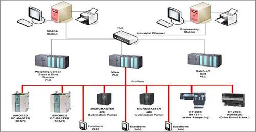 Siemens Plc Functional Block Diagram Distributed Control System Starters Based Control Panel