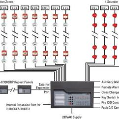 Conventional Fire Alarm Panel Wiring Diagram Labelled Of Water Cycle System Fighting Prevention Products