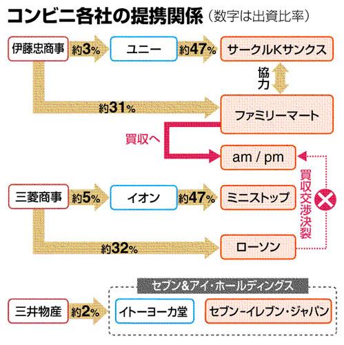 コンビニ関連図