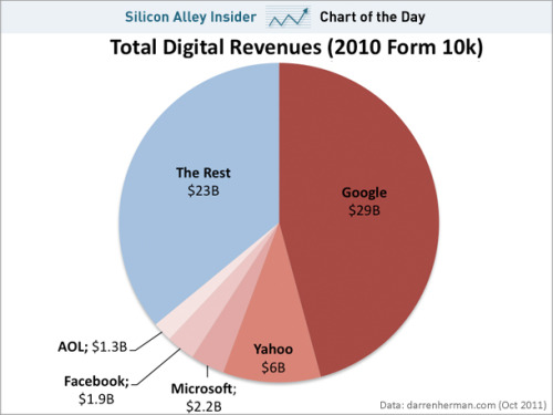 Total digital revenue in 2010 broken down by company - 5 companies control 64% of ad revenue. Insane.