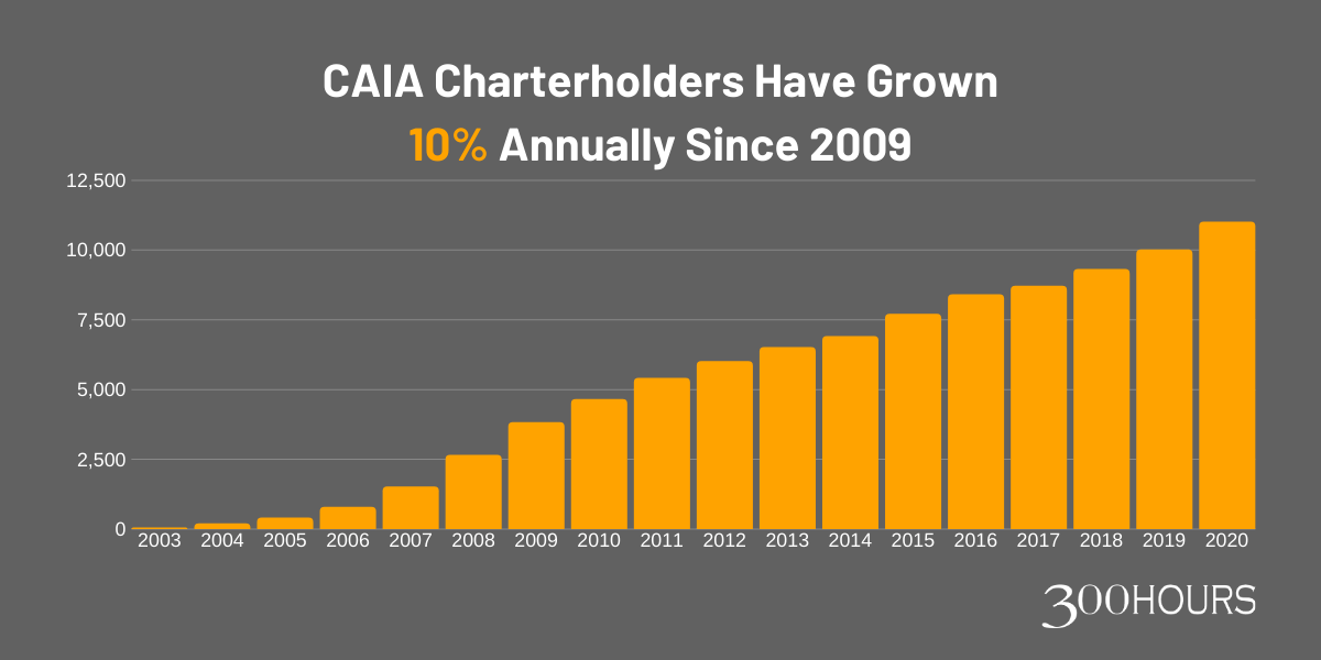 CAIA (Chartered Alternative Investment Analyst): A Beginner's Guide - 300Hours