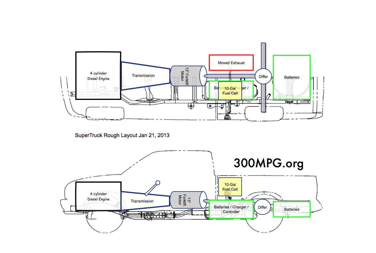 Supertruck  Drive-train Planning Diagram
