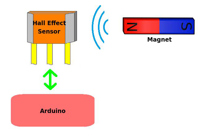 Guide To The Applications Of Hall Effect And Reed Switch Sensors